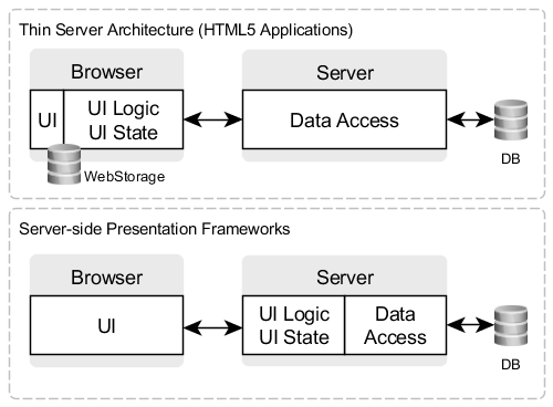 Server-side Presentation Frameworks compared with Thin Server Architecture