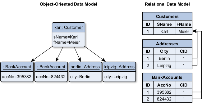 Comparing the object-oriented and the relational data model. These two worlds doesn't fit together naturally.