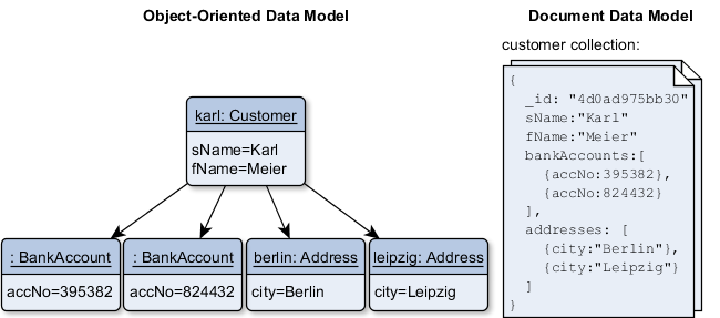 A document database stores data in nested objects, which perfectly match for the object-oriented model.
