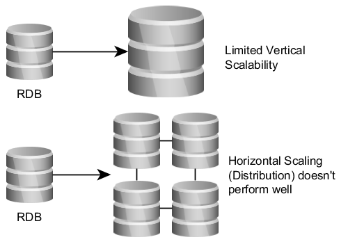 Relational Databases and Scaling Options