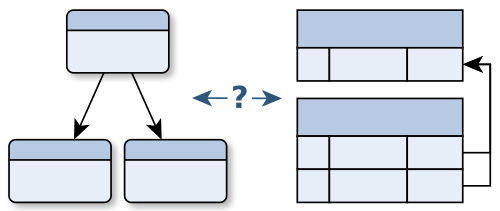Why Relational Databases are not the Cure-All. Strength and Weaknesses.