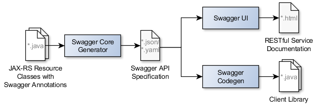 Enriching RESTful Services with Swagger