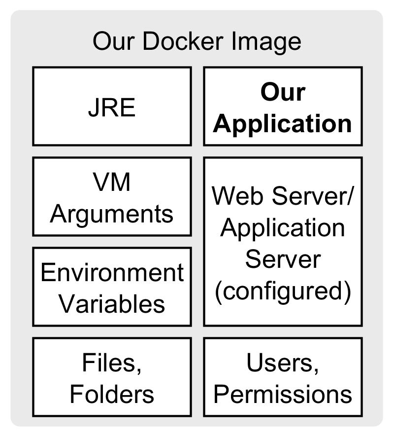 A Docker image contains everything our application needs to run (except external resources like the database).