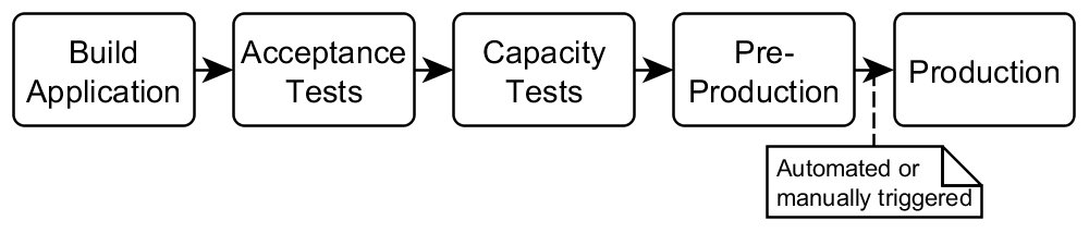 A Delivery Pipeline