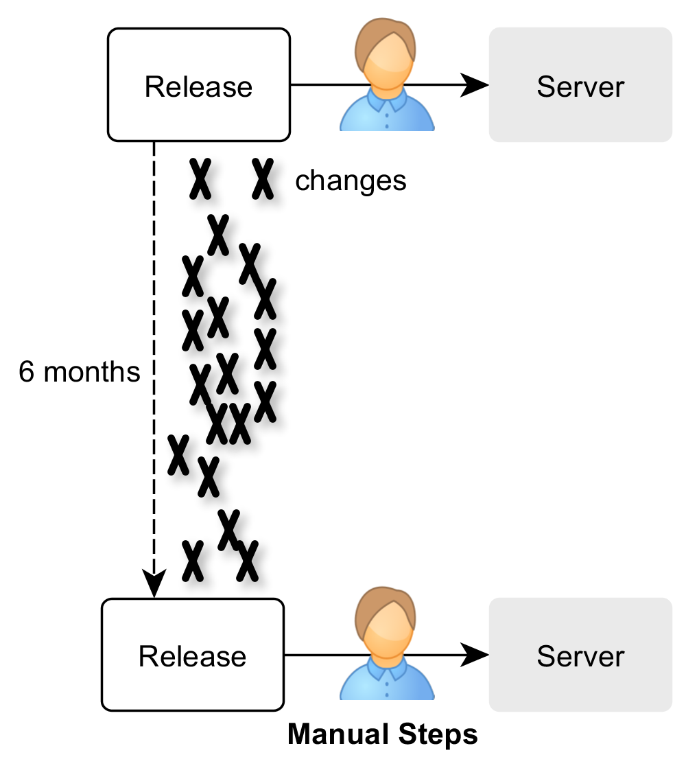 Traditional release cycle: rare releases and manual release process