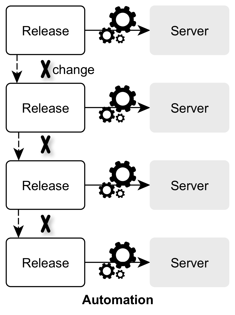 Continuous Delivery: Increased release frequency and automation of the release process.