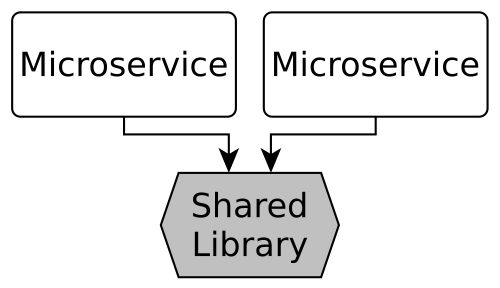 Don't Share Libraries among Microservices