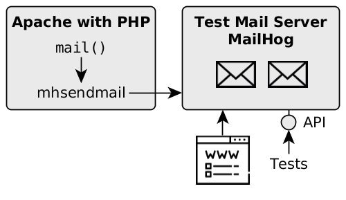 Mails sent by the PHP application should end up in the test mail server MailHog. The mails can be accessed via a Web UI or an HTTP API