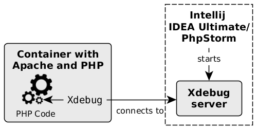 Xdebug runs within the PHP container and connects to the Xdebug server controlled by IntelliJ IDEA Ultimate/PhpStorm