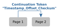 Web API Pagination with the 'Timestamp_Offset_Checksum' Continuation Token