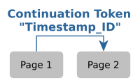 Web API Pagination with the 'Timestamp_ID' Continuation Token
