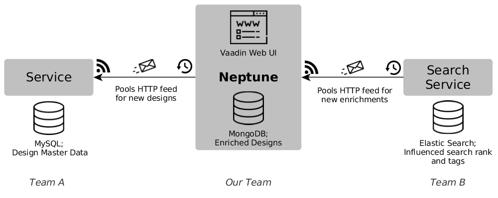 Big Picture of our Self-Contained System 'Neptune'.