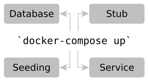 Smooth Local Development with Docker-Compose, Seeding, Stubs