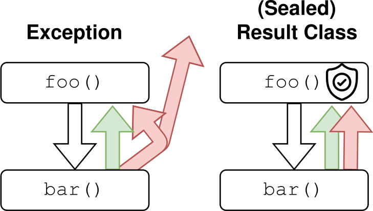 Exceptions vs (Sealed) Result Classes.