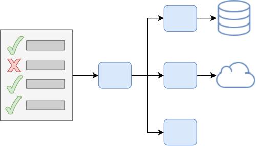 Focus on Integration Tests Instead of Mock-Based Tests