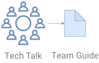 Establishing Development Standards with Tech Talks and a Team Guide